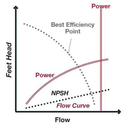 aquaflow pump graphchart