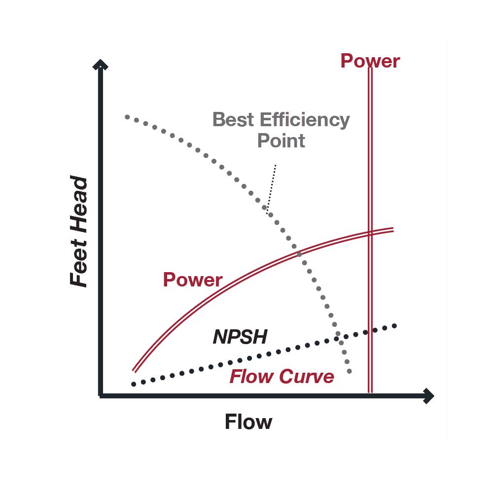 Aquaflow pump graph chart