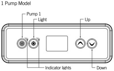 A graphic of a Core Series Topside Control Panel  1 pump model with it's functions