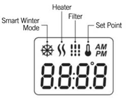 A graphic of a Core Series Topside Control Panel  screen with it's functions